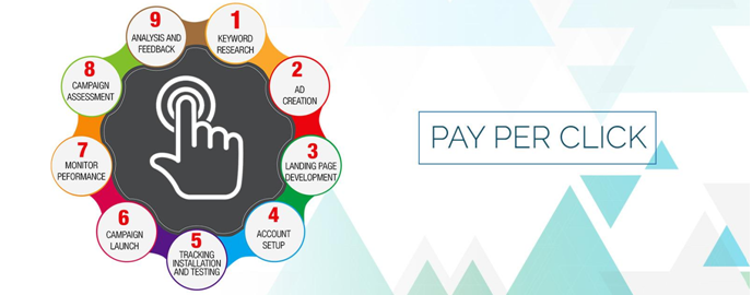 What Is PPC Management? What Are The Things That Are Included In PPC Management?